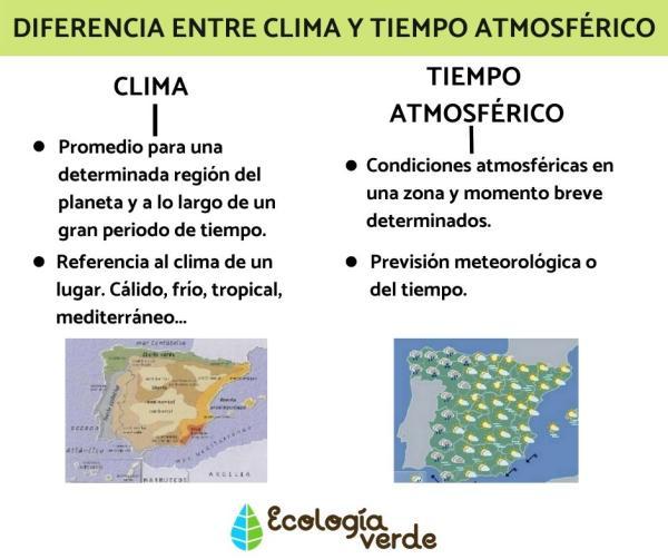 Diferencia entre clima y tiempo