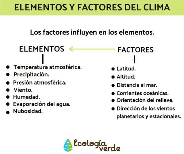 Diferencia entre clima y tiempo - Factores del clima