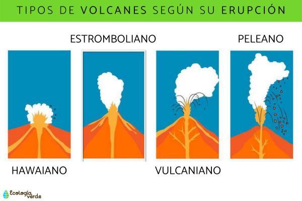 Erupciones volcánicas: definición y tipos - Tipos de erupciones volcánicas según el volcán
