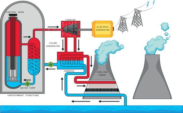 Qué es la energía nuclear y cómo funciona - Cómo funciona la energía nuclear
