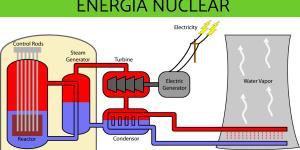 Qué es la energía nuclear y cómo funciona