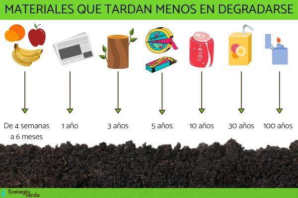 Qué materiales tardan menos tiempo en degradarse
