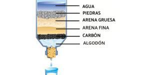 Cómo hacer un filtro de agua casero para beber
