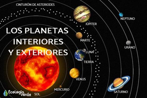 Planetas interiores y exteriores del sistema solar: características y diferencias