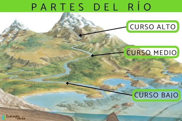 Partes del río y sus características