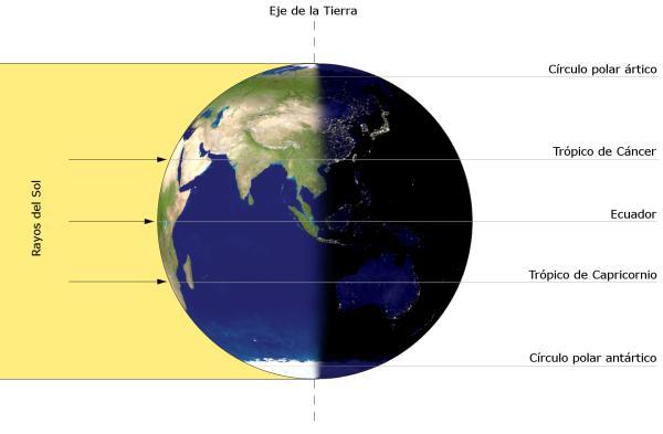 Por qué el Sol sale por el Este y se pone por el Oeste