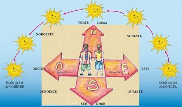 Por qué el Sol sale por el Este y se pone por el Oeste - ¿Sale el Sol por el Este y se pone por el Oeste? - la respuesta