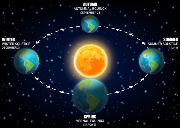 Equinoccio de primavera 2021: hemisferio norte y sur - Cuándo es el equinoccio de primavera 2021