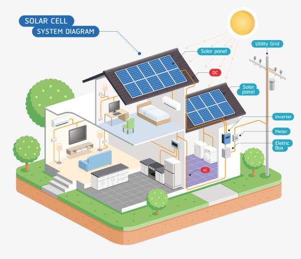 Ventajas y desventajas de la energía solar - Tipos de energía solar y cómo funcionan