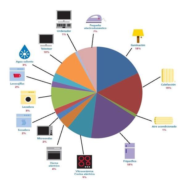 Los aparatos que más consumen energía - Lista de aparatos electrodomésticos que gastan más luz