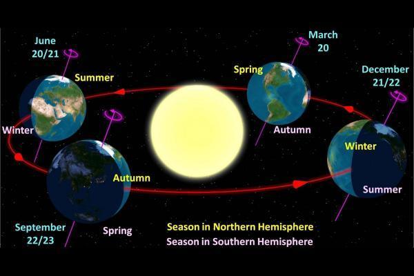 Equinoccio de otoño 2020: hemisferio norte y sur - Cuándo es el equinoccio de otoño