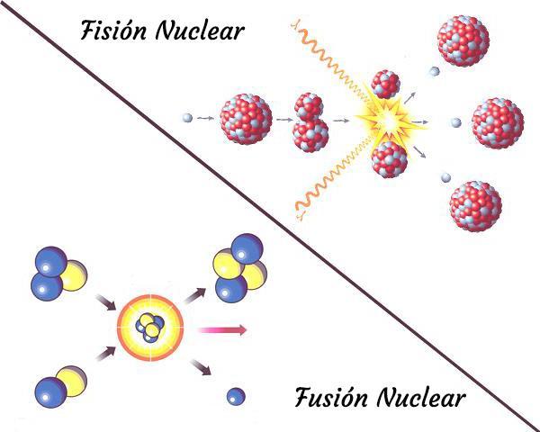 Cómo afecta la energía nuclear al medio ambiente y al ser humano - Energía nuclear: definición corta