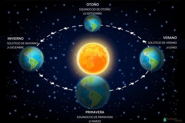 Solsticio de verano 2020: hemisferio norte y sur - Qué es el solsticio de verano