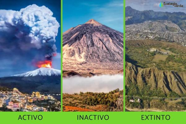 Tipos de volcanes - Tipos de volcanes según su actividad