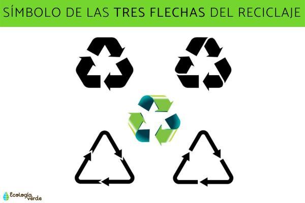 Símbolos del reciclaje y su significado - Símbolo del reciclaje de las tres flechas