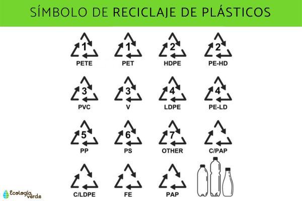 Símbolos del reciclaje y su significado - Símbolos del reciclaje de plásticos