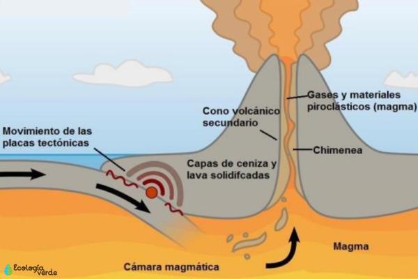 Partes de un volcán - Cámara magmática