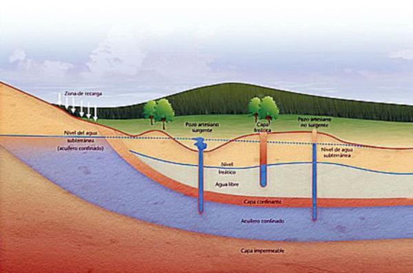 Qué es un acuífero: definición y cómo se forma - Qué es un acuífero