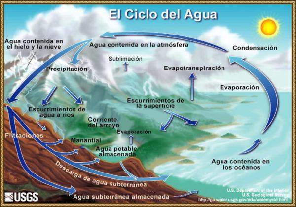 Qué es la hidrosfera: definición y características - El ciclo del agua - explicación breve