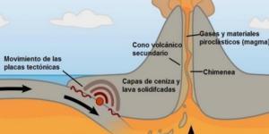 Magma: qué es, tipos, dónde se encuentra y cómo se forma
