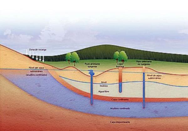 Tipos de acuíferos - Qué es un acuífero y cuántos tipos existen