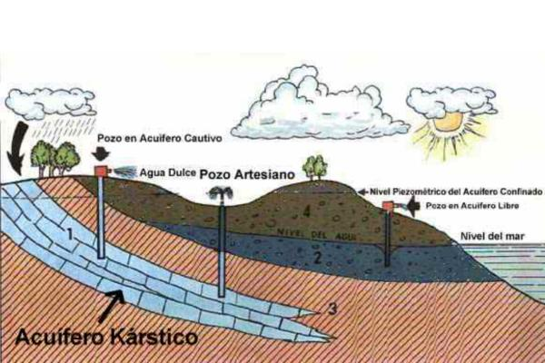 Tipos de acuíferos - Según características litológicas