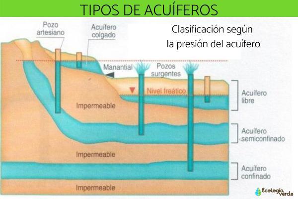 Tipos de acuíferos