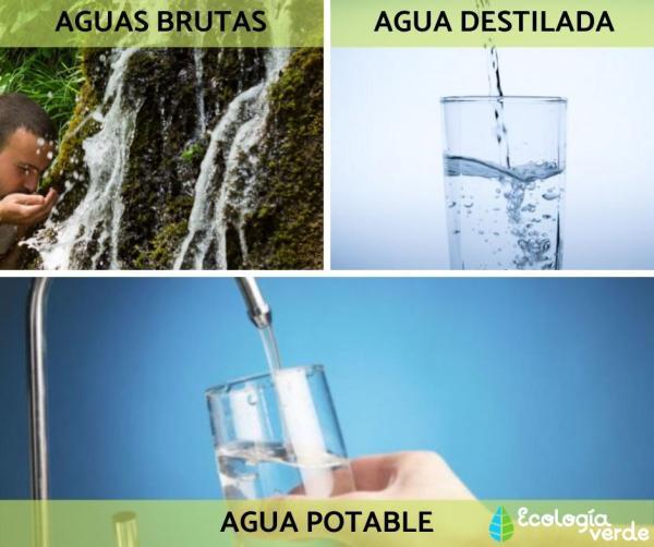 Tipos de agua - Tipos de agua según su composición química y usos