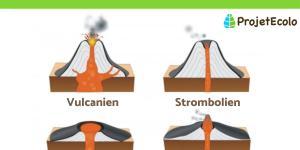 Types de volcans