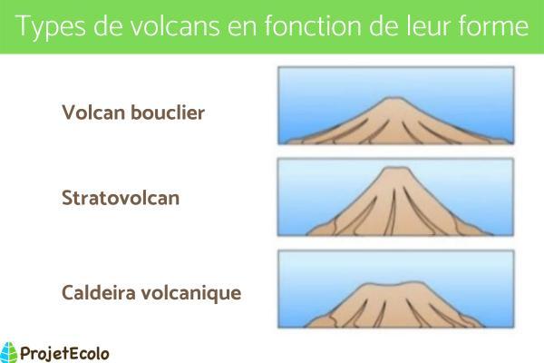 Types de volcans - Types de volcans en fonction de leur forme