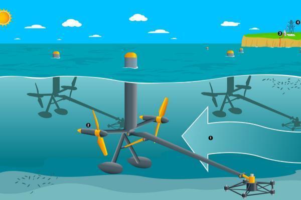 Énergie marémotrice : Définition, centrale et fonctionnement - Qu'est-ce que l'énergie marémotrice - Définition