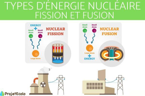 Énergie nucléaire : Définition, fonctionnement et d'où elle provient - Types d'énergie nucléaire