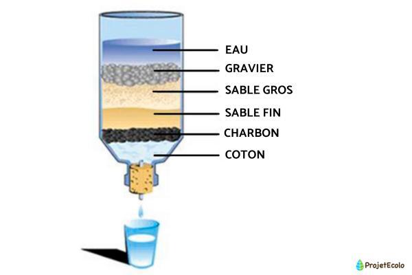 Comment fabriquer un filtre à eau