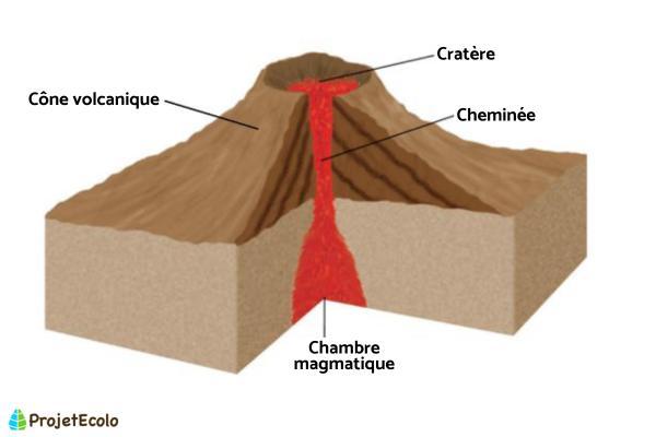 Qu'est-ce qu'un volcan ? - Schéma et définition - Cheminée volcanique