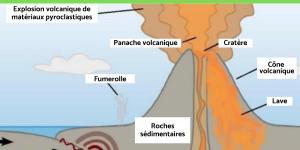 Qu'est-ce qu'un volcan ? - Schéma et définition